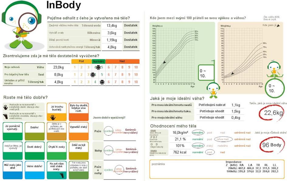 Základní analýza měření děti 3 – 15 let